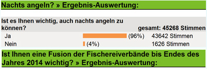 Das Ergebnis der Umfrage